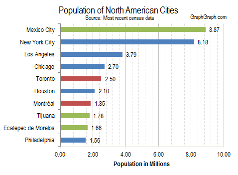 Top 10 most popular cities in north america graph graph for Top ten cities in the us