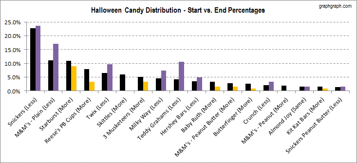my halloween candy in graphs  u2013 2012  u2013 graph graph
