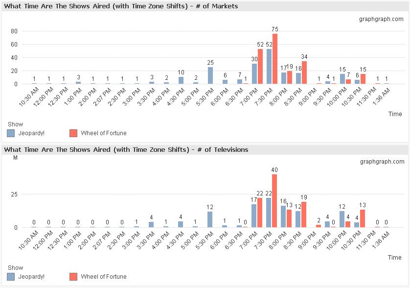 jeopardywheel_timeairedtimezonebar_graphgraph