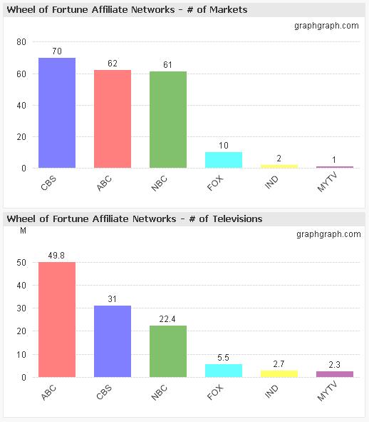 jeopardywheel_wheelaffiliates_graphgraph