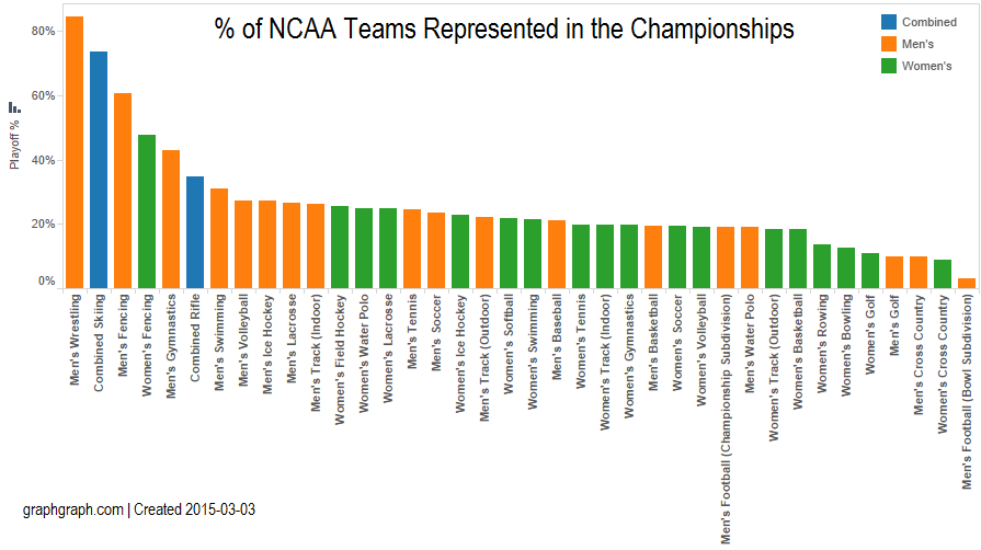 GraphGraph_TeamPercentagebySport-Gender