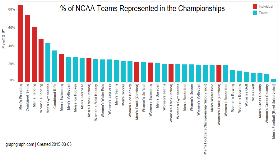 GraphGraph_TeamPercentagebySport-Type